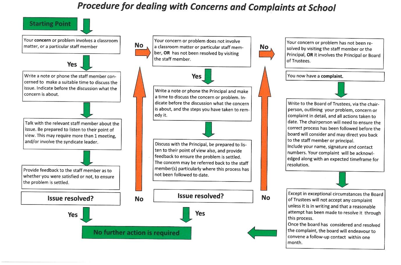 raising-a-concern